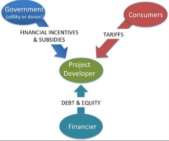Micro Financing Institutions